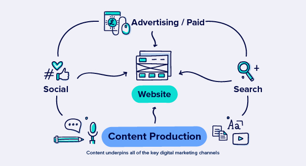 Why content underpins all digital marketing